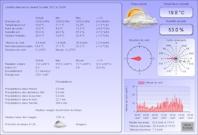 Détails relevés météorologiques du jour en cous castillon-massas