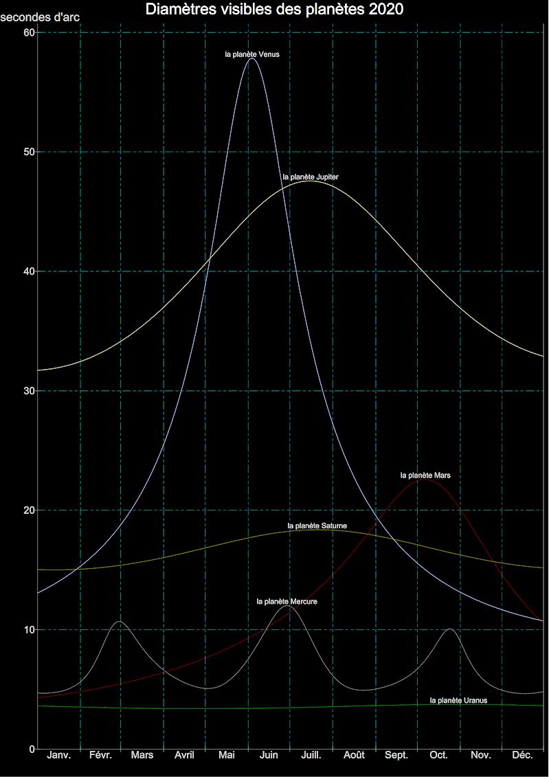 Diamètres Visibles des Planètes en 2020