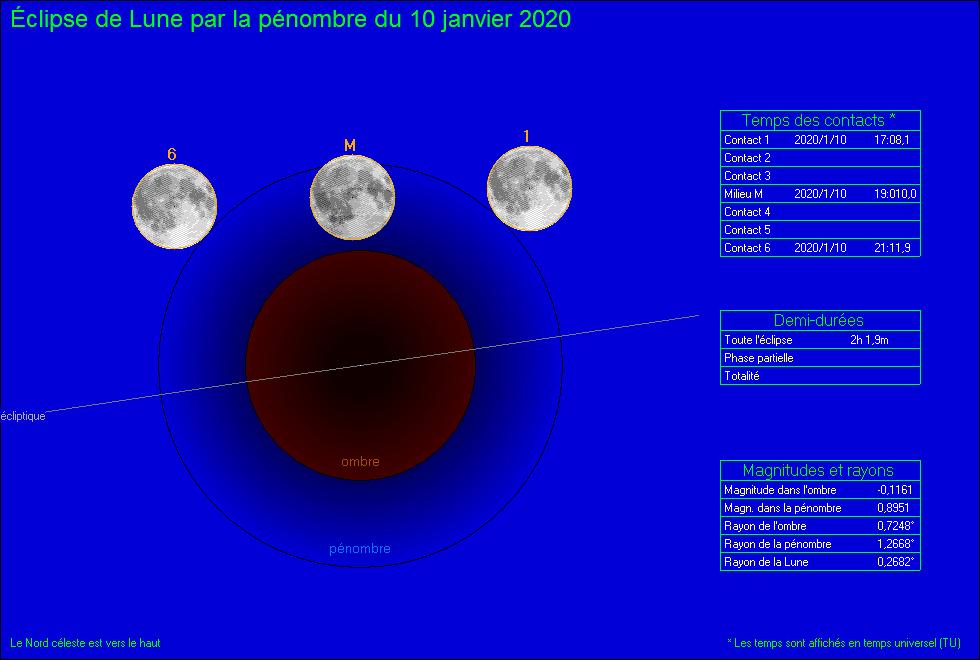 Eclipse lunaire du 10 Janvier 2020